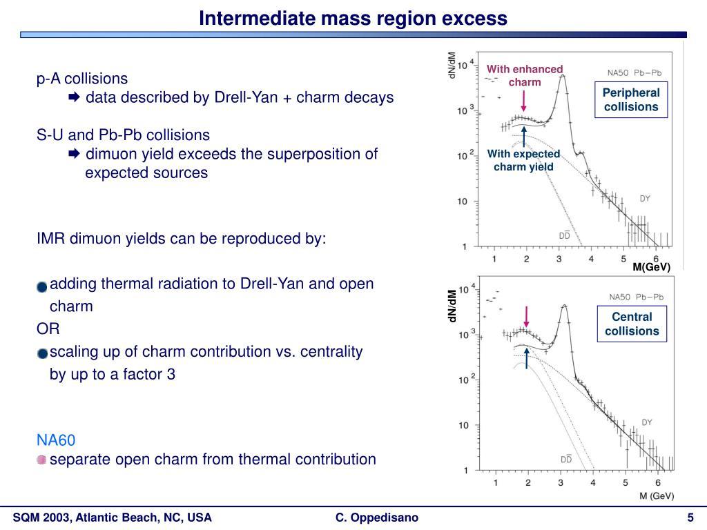 Intermediate mass region excess