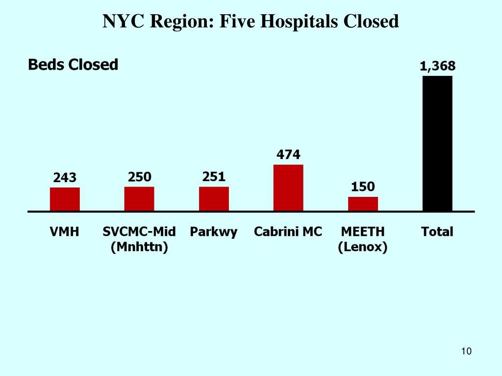 NYC Region: Five Hospitals Closed