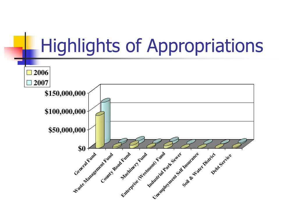 Highlights of Appropriations