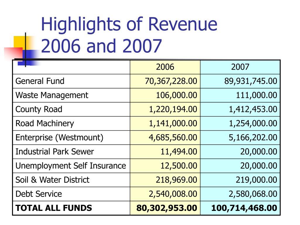 Highlights of Revenue