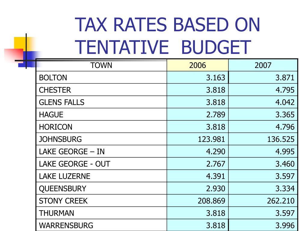 TAX RATES BASED ON TENTATIVE  BUDGET