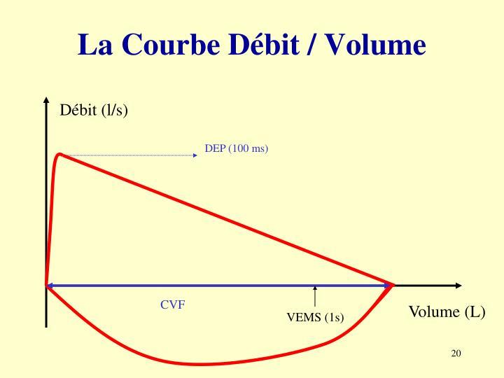 La Courbe Débit / Volume