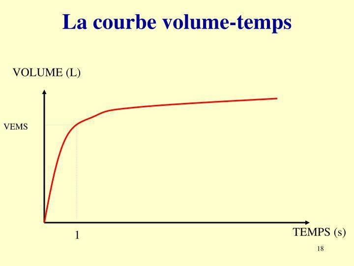 La courbe volume-temps