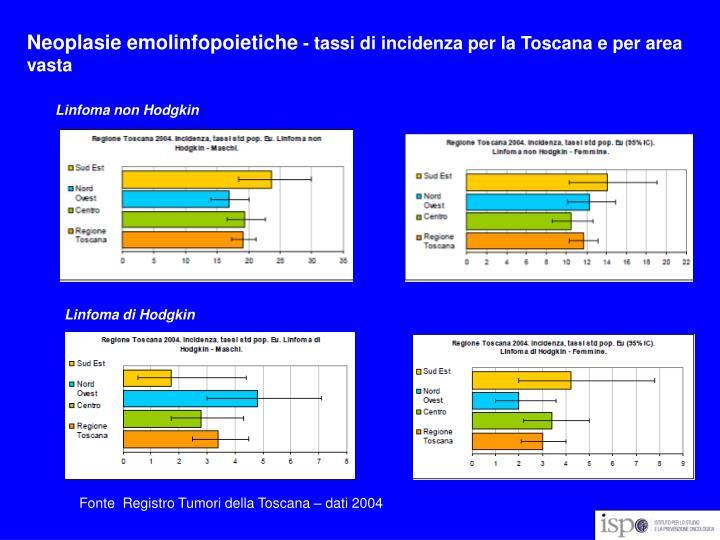 Neoplasie emolinfopoietiche