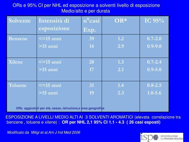 ORs e 95% CI per NHL ed esposizione a solventi livello di esposizione
