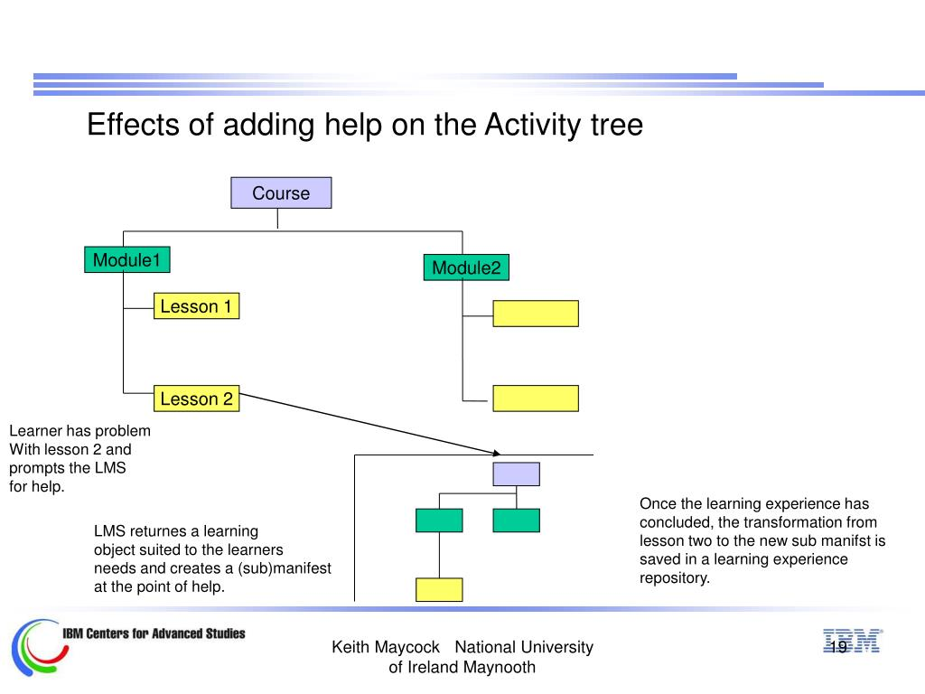 Effects of adding help on the Activity tree