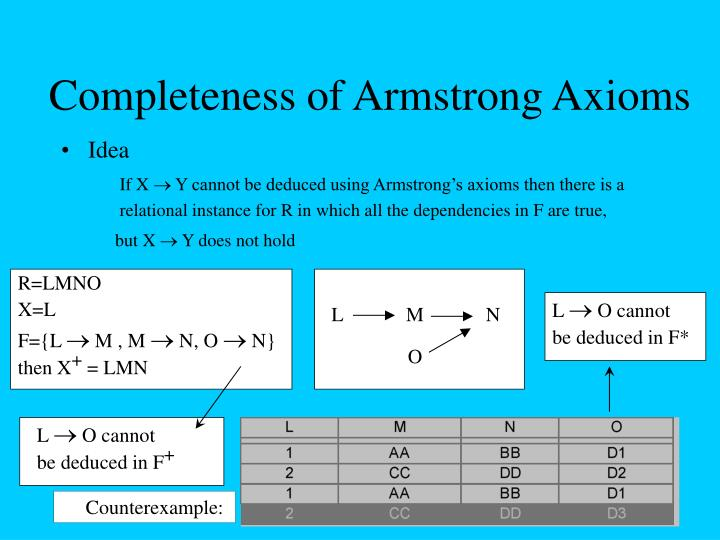 Completeness of Armstrong Axioms