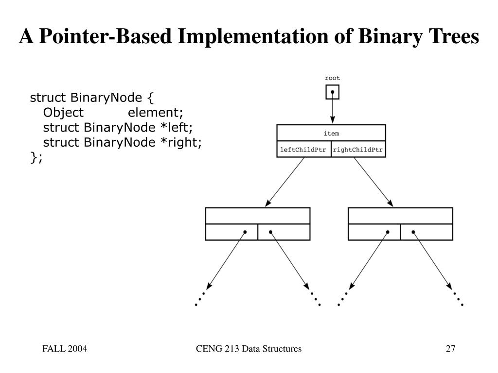 A Pointer-Based Implementation of Binary Trees
