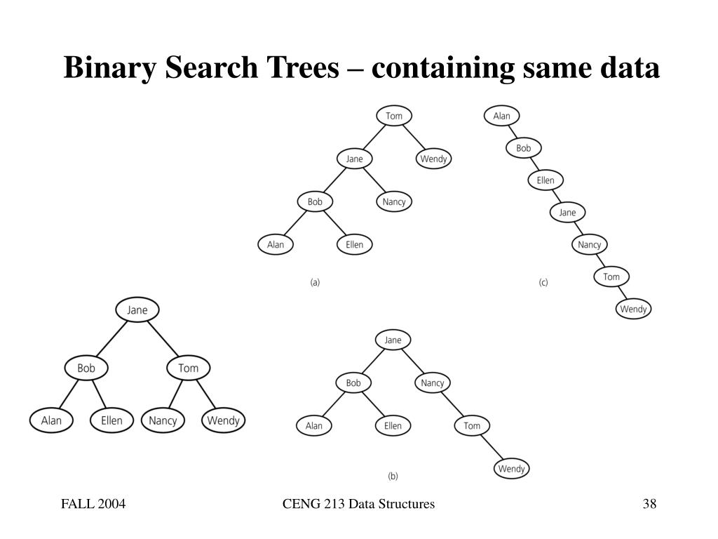 Binary Search Trees – containing same data