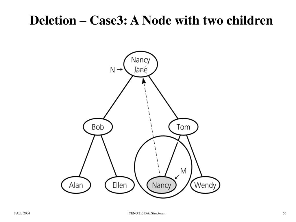 Deletion – Case3: A Node with two children
