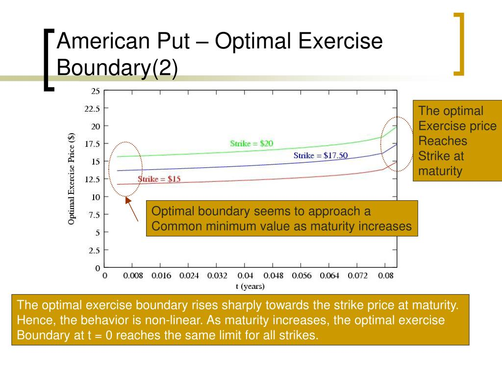 American Put – Optimal Exercise Boundary(2)