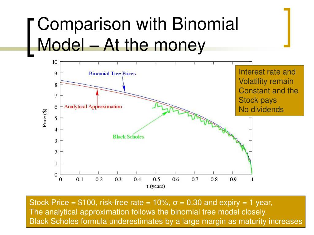 Comparison with Binomial Model – At the money