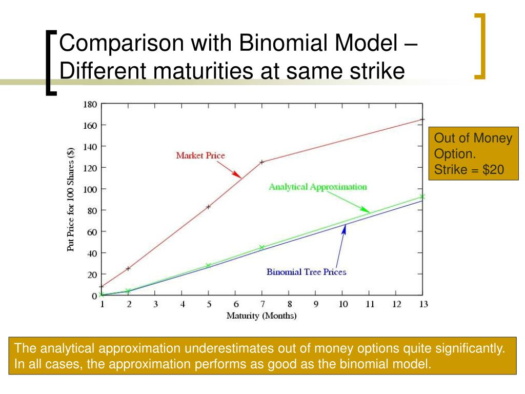 Comparison with Binomial Model – Different maturities at same strike