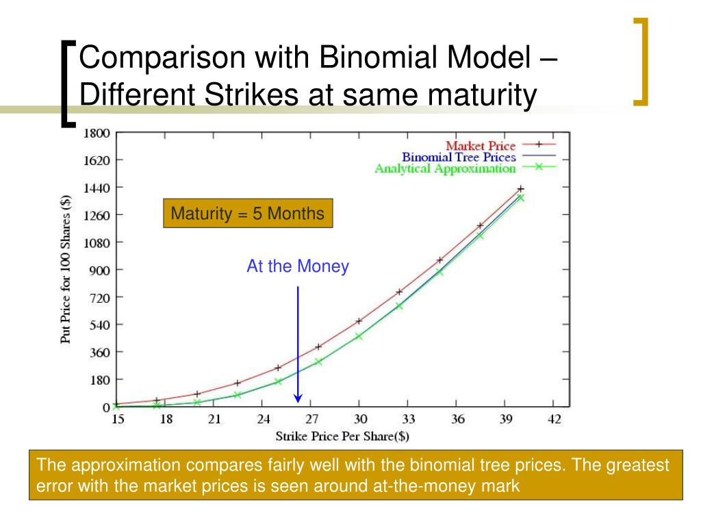 Comparison with Binomial Model – Different Strikes at same maturity