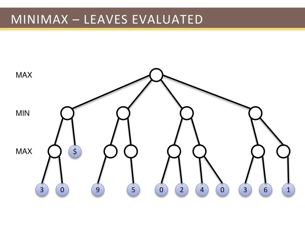 Minimax – Leaves evaluated