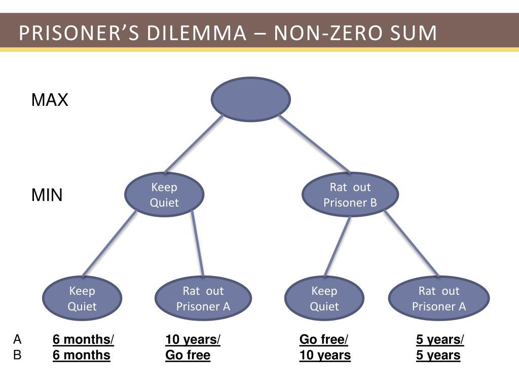 Prisoner's Dilemma – non-zero sum