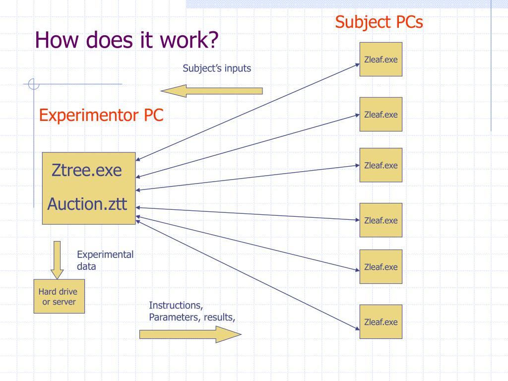 Subject PCs