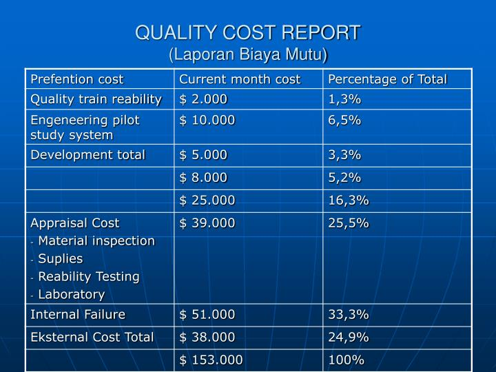 QUALITY COST REPORT