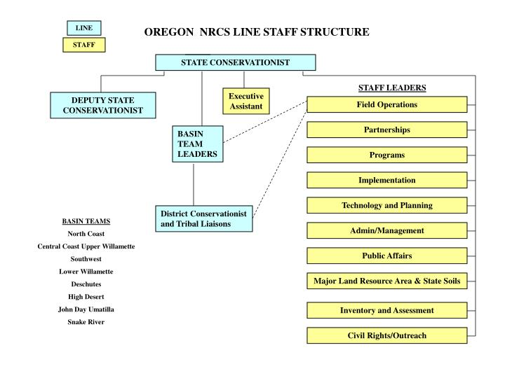Oregon nrcs line staff structure
