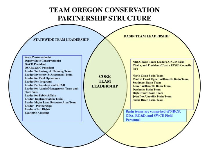Team oregon conservation partnership structure