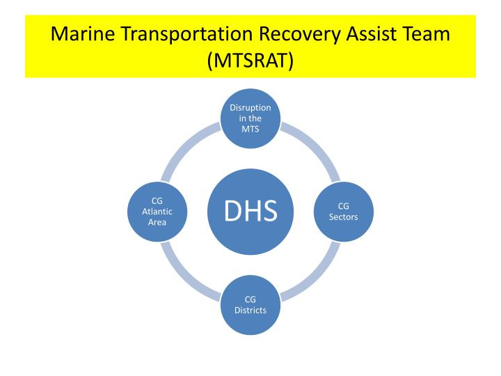 Marine Transportation Recovery Assist Team (MTSRAT)