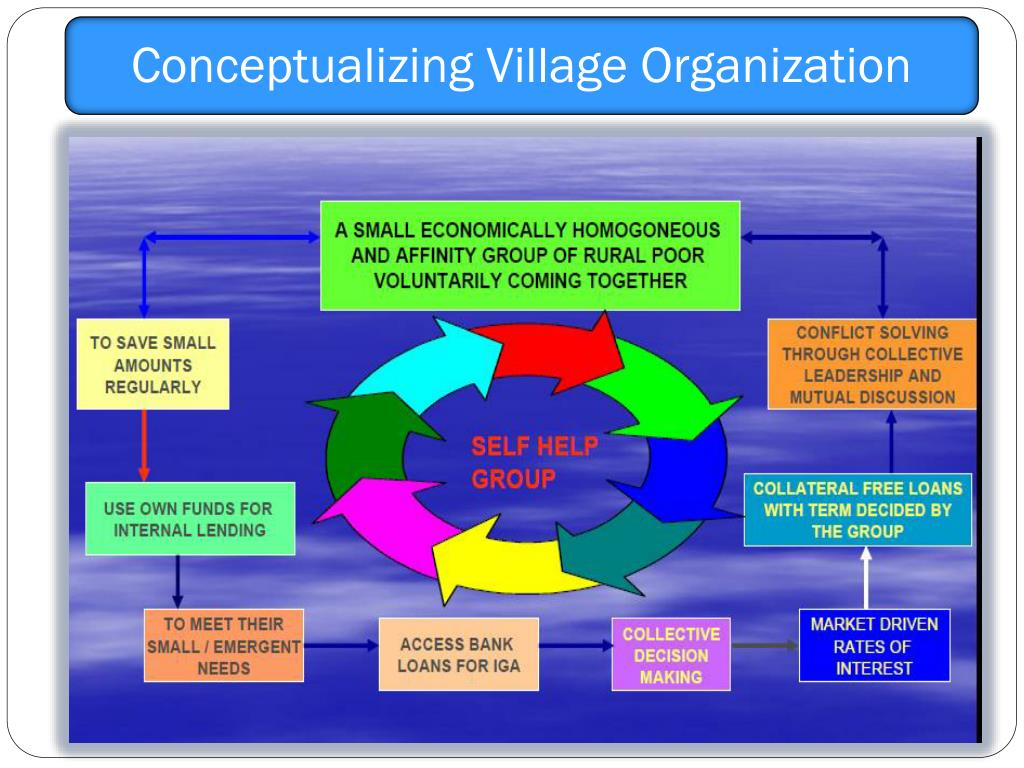 Conceptualizing Village Organization