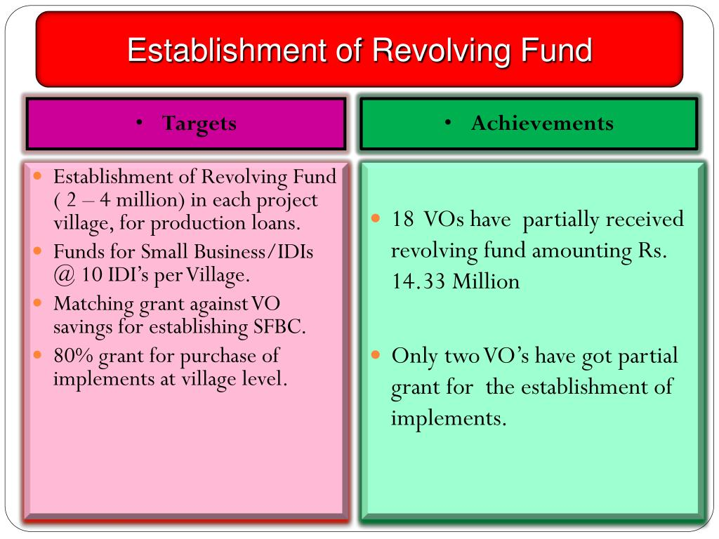 Establishment of Revolving Fund