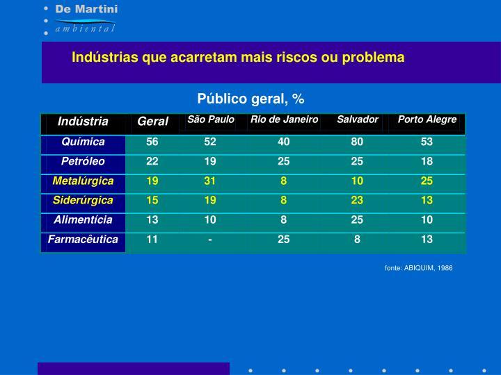 Indústrias que acarretam mais riscos ou problema