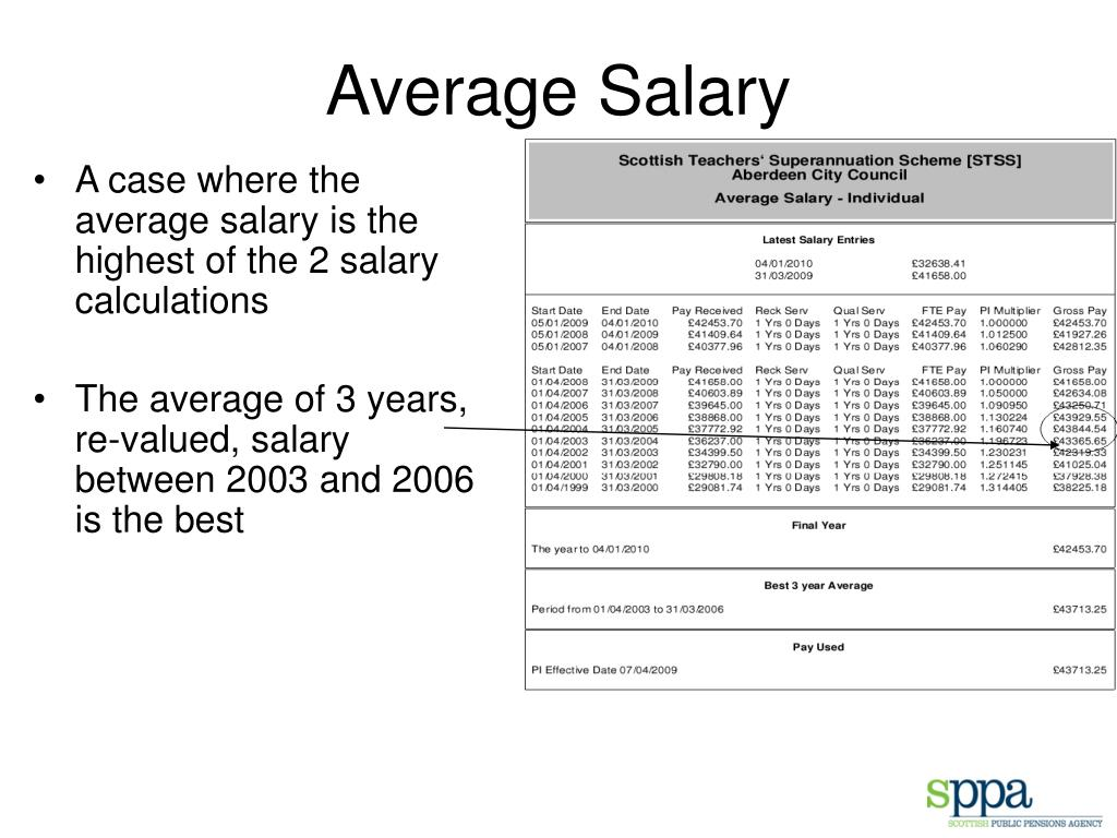 Average Salary