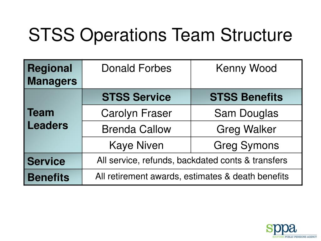 STSS Operations Team Structure