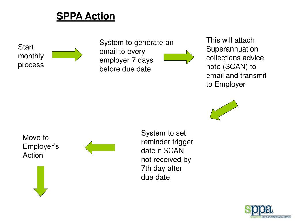 SPPA Action