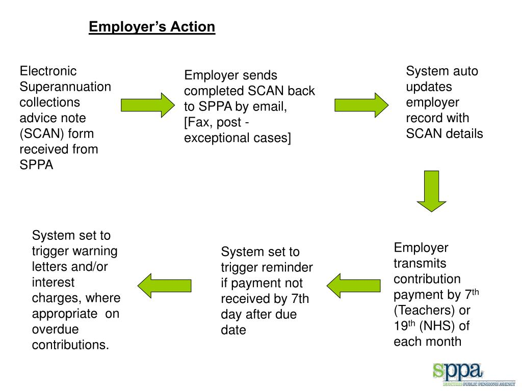 Employer's Action