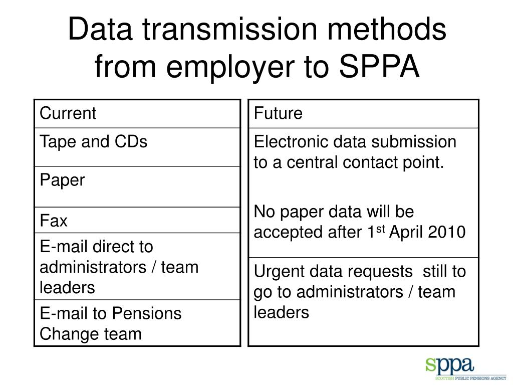 Data transmission methods from employer to SPPA