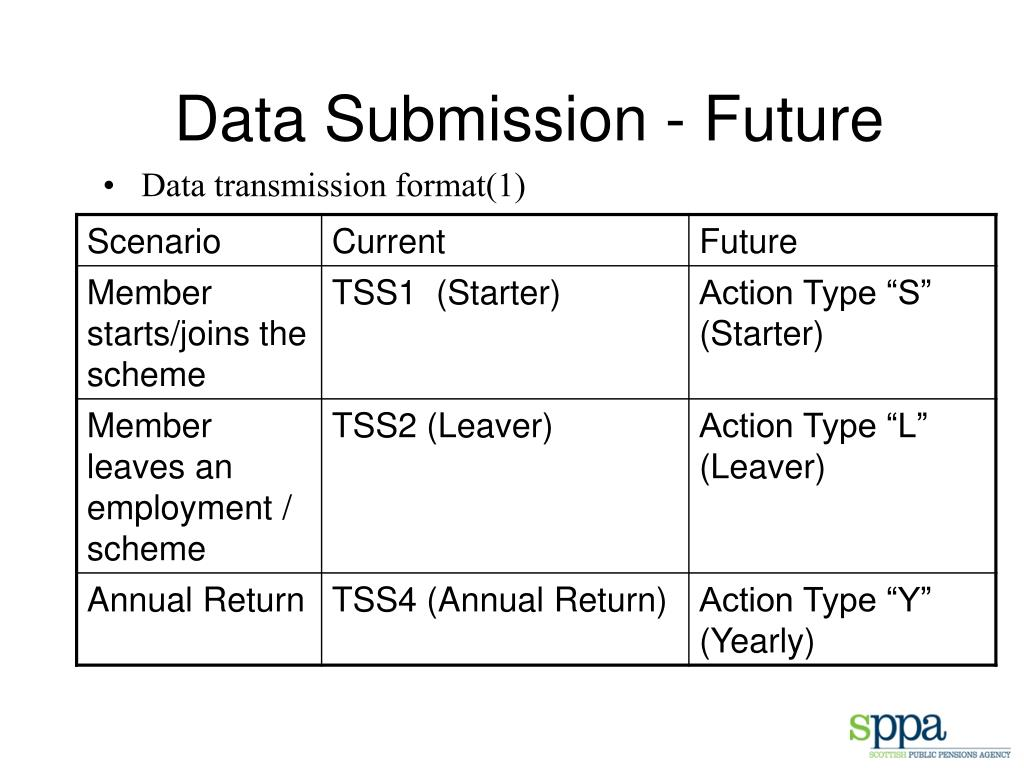 Data Submission - Future