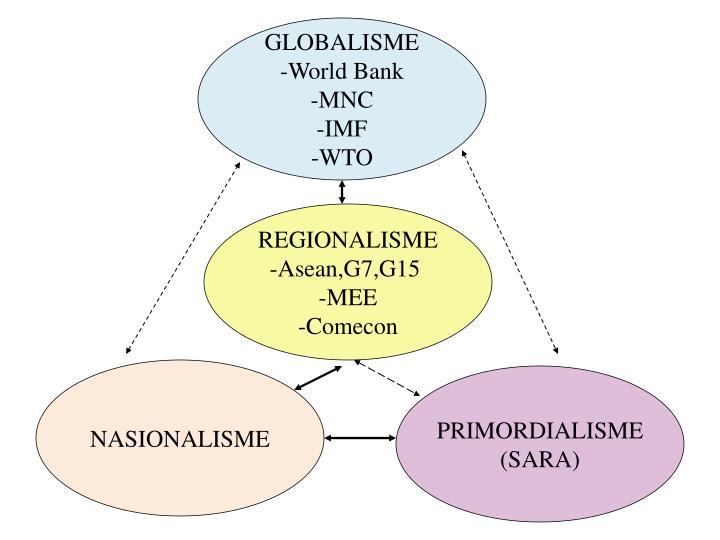 GLOBALISME