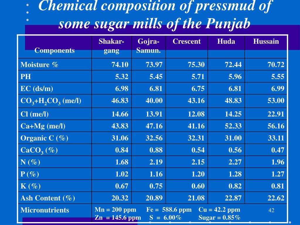 Chemical composition of pressmud of