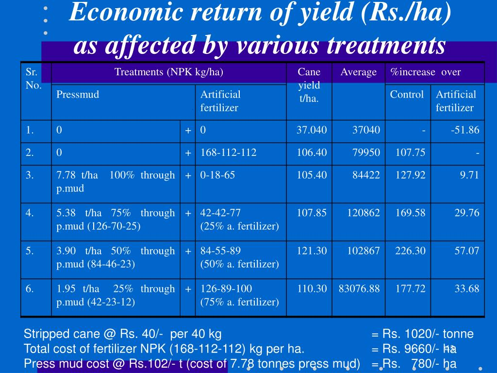 Economic return of yield (Rs./ha) as affected by various treatments