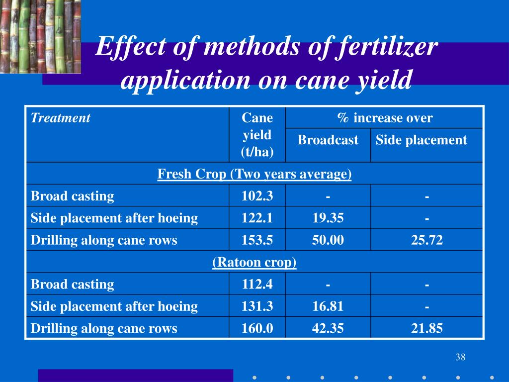 Effect of methods of fertilizer application on cane yield