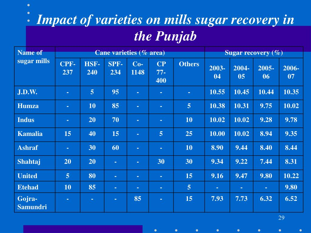 Impact of varieties on mills sugar recovery in the Punjab