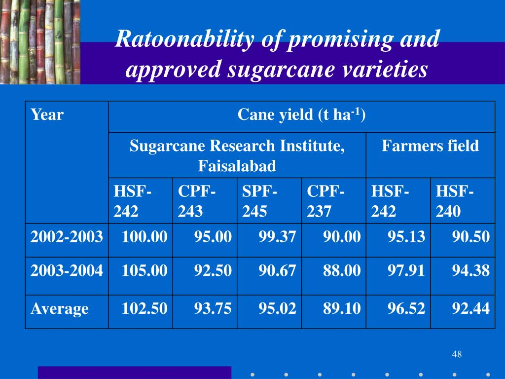 Ratoonability of promising and approved sugarcane varieties