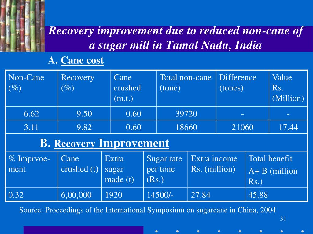 Recovery improvement due to reduced non-cane of a sugar mill in Tamal Nadu, India