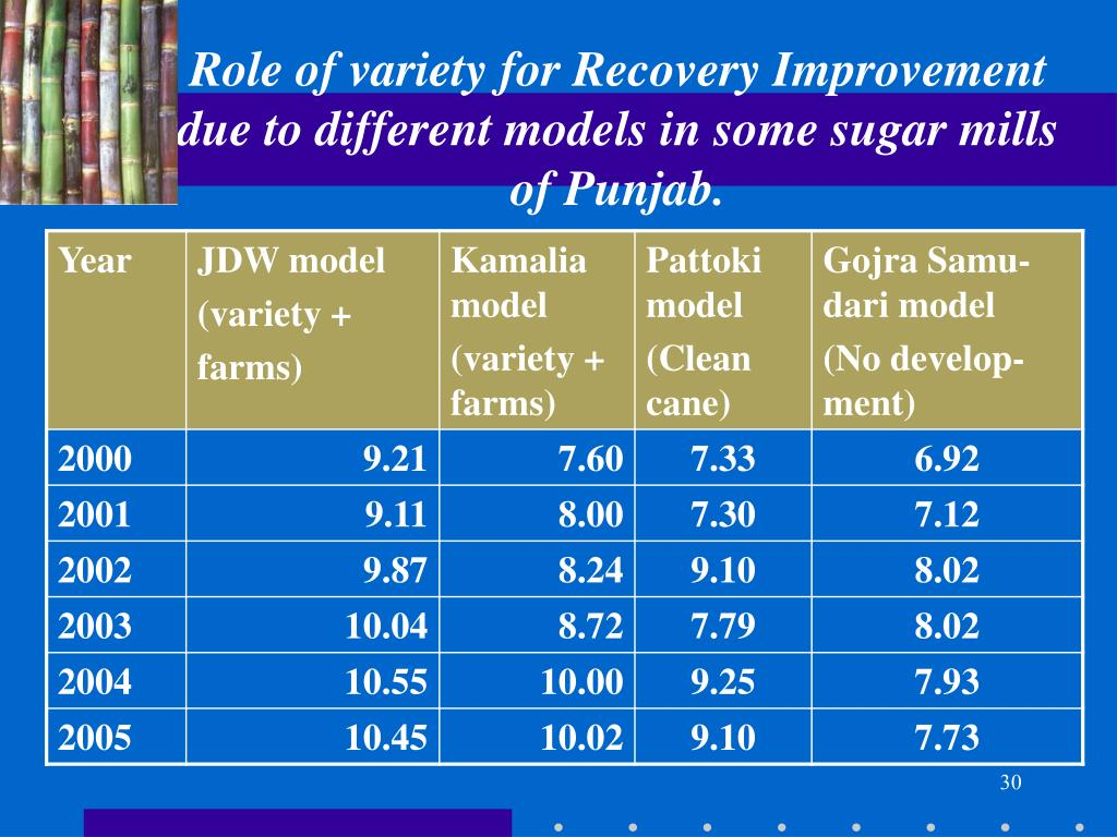 Role of variety for Recovery Improvement due to different models in some sugar mills of Punjab.