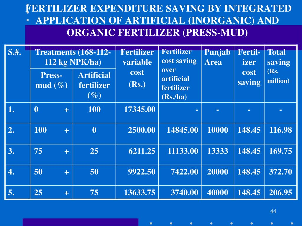 FERTILIZER EXPENDITURE SAVING BY INTEGRATED APPLICATION OF ARTIFICIAL (INORGANIC) AND ORGANIC FERTILIZER (PRESS-MUD)