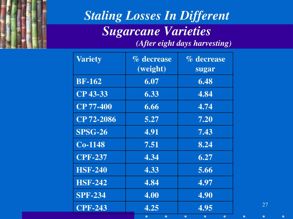 Staling Losses In Different