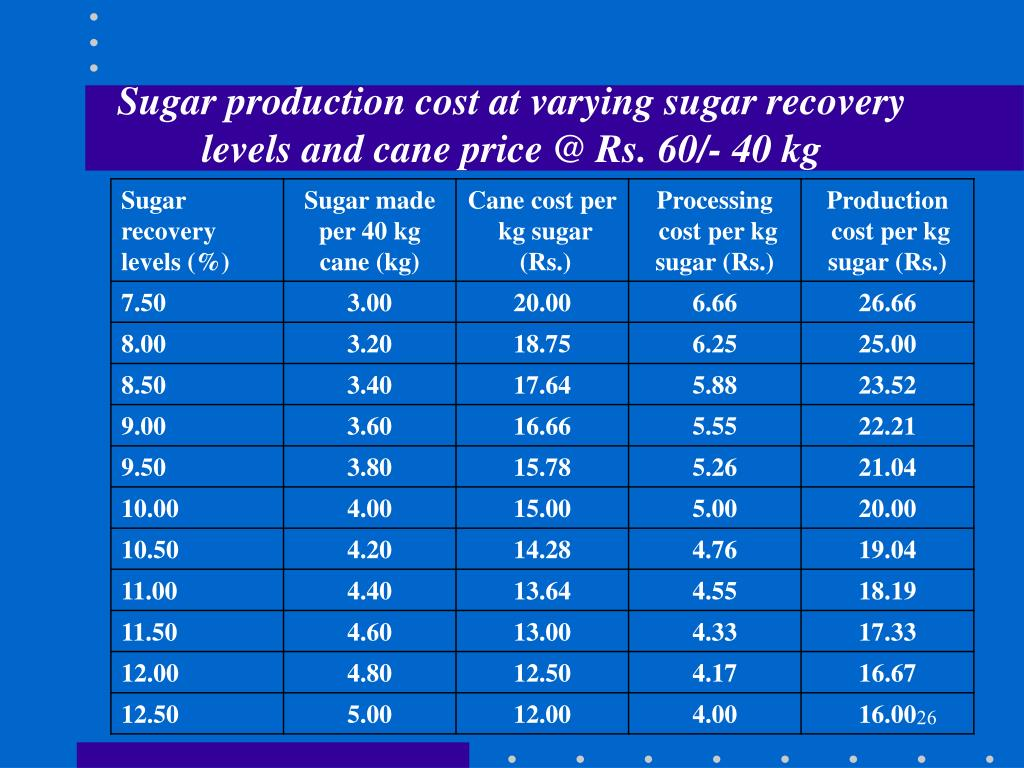 Sugar production cost at varying sugar recovery levels and cane price @ Rs. 60/- 40 kg