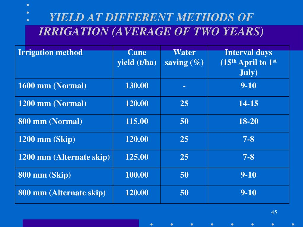 YIELD AT DIFFERENT METHODS OF IRRIGATION (AVERAGE OF TWO YEARS)