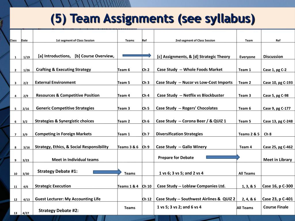 (5) Team Assignments (see syllabus)