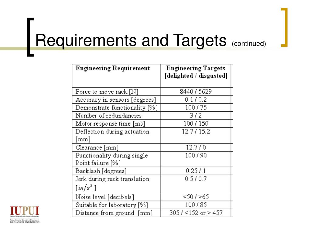Requirements and Targets