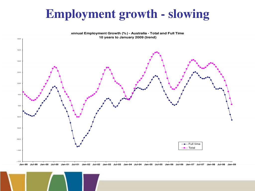 Employment growth - slowing