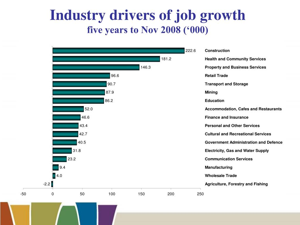 Industry drivers of job growth